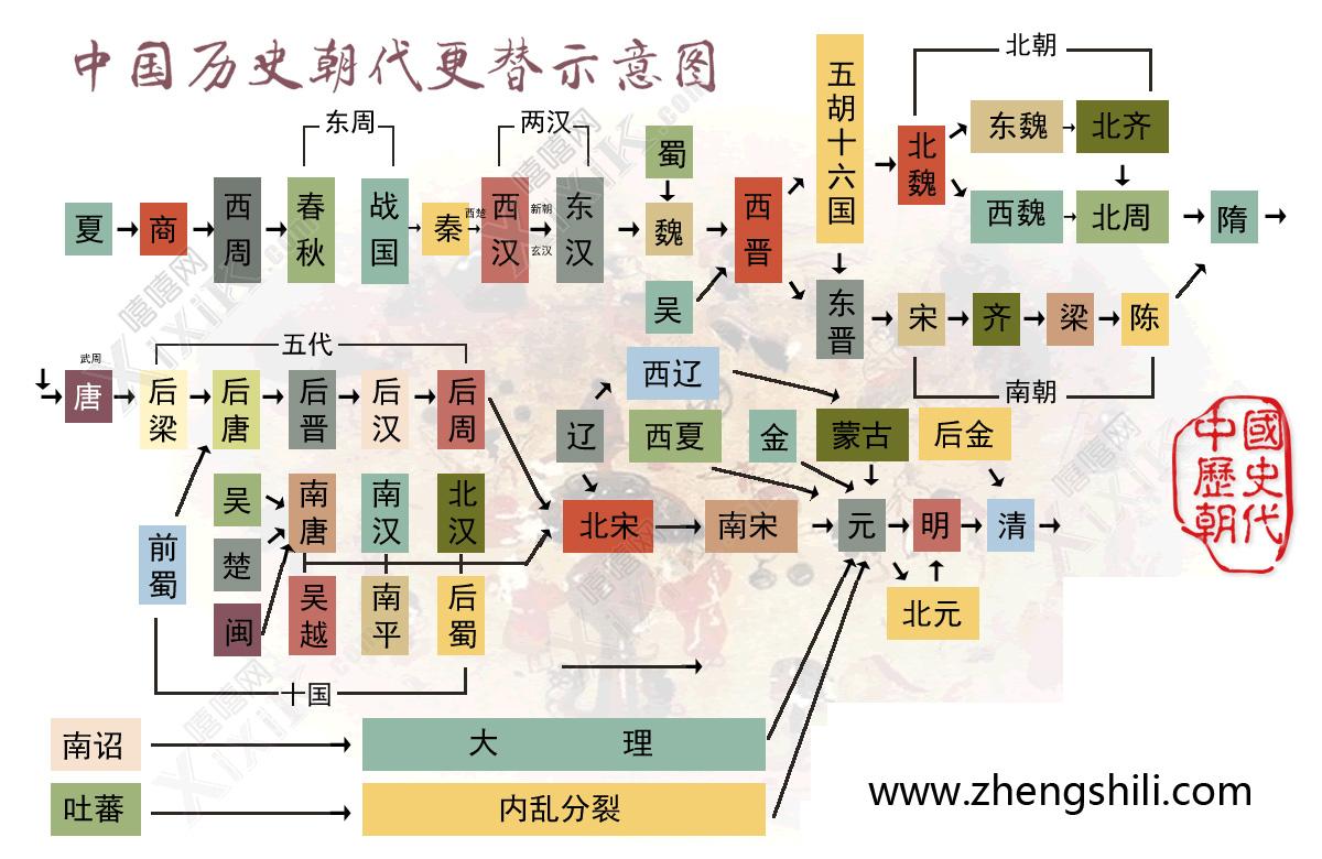 中国历史朝代更替
