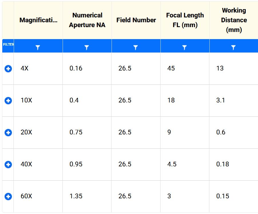无限远校正显微镜_物镜的放大倍数如何计算?