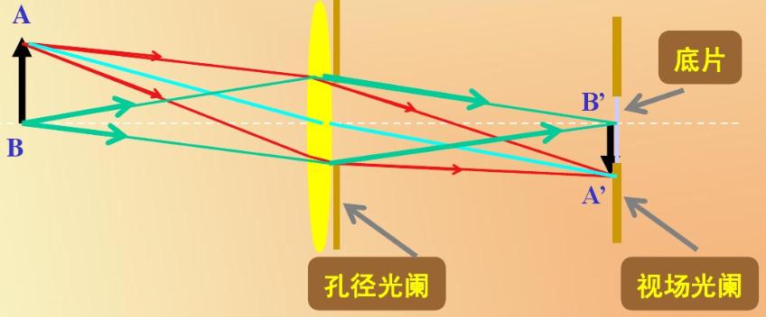 孔径光阑(AS)与视场光阑(FS)