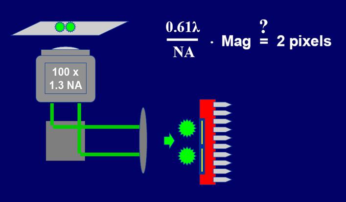 关于CCD(数码相机)分辨率与显微镜分辨率关系问题