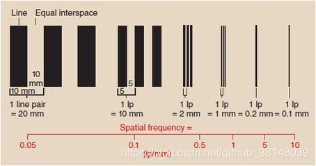 线对_Line_pairs度量空间频率