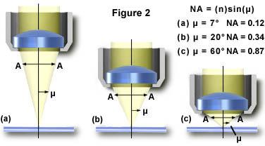 物镜的数值孔径和分辨率