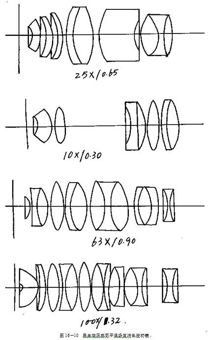 显微镜物镜设计――_显微镜物镜的类型
