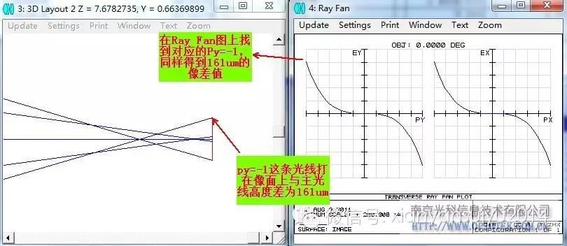 ZEMAX的Ray_fan图中,Py、Ey的坐标关系如何理解?
